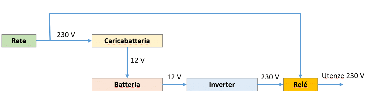 impianto elettrico inverter rete e relé