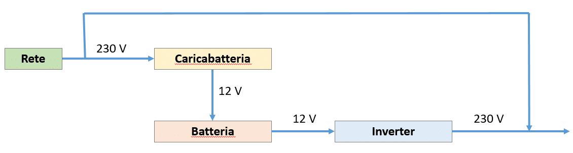 circuito impianto elettrico con inverter